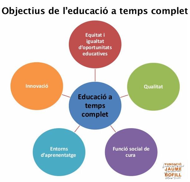 Objectius de l'educació a temps complet