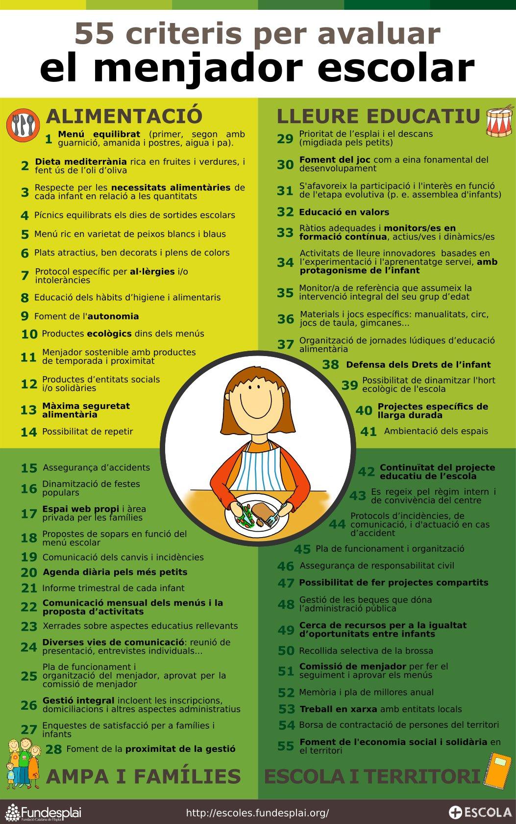 55 criteris per avaluar el servei de menjador